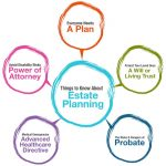 What Is Estate Planning? Six Good Reasons Everyone Should Have An Estate Plan In Redding